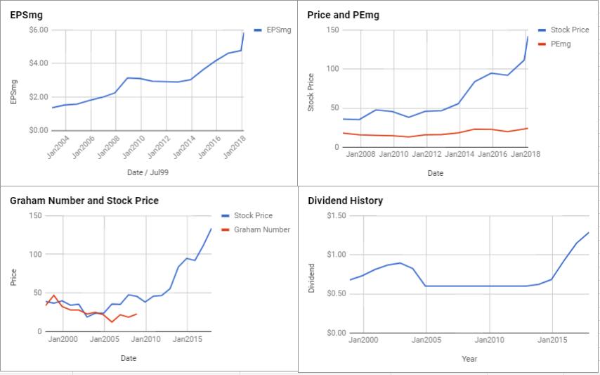 Aon PLC Valuation – February 2018 $AON