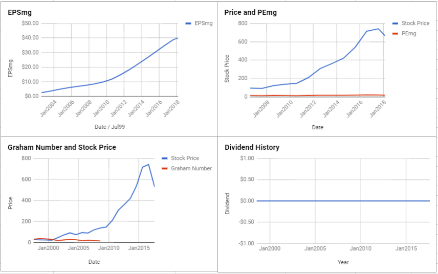 AutoZone Inc Valuation – February 2018 $AZO