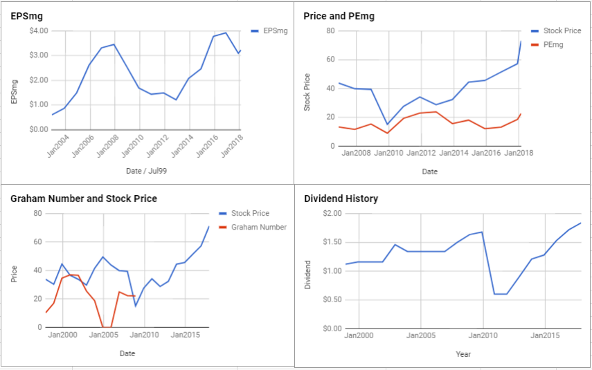 DowDuPont Inc Valuation – February 2018 $DWDP