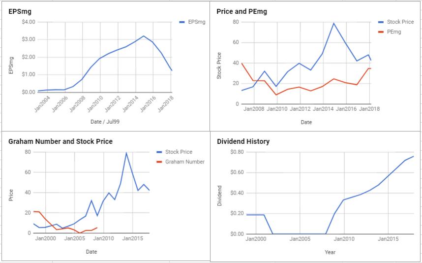 Flowserve Corp Valuation – February 2018 $FLS