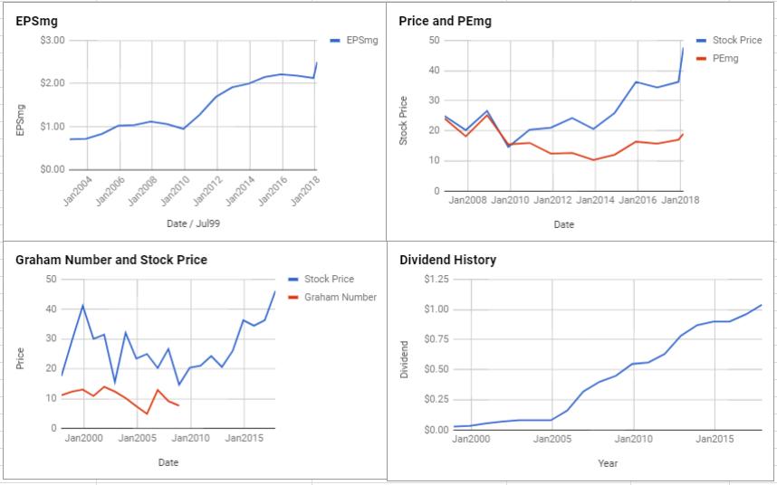 Intel Corp Valuation – February 2018 $INTC