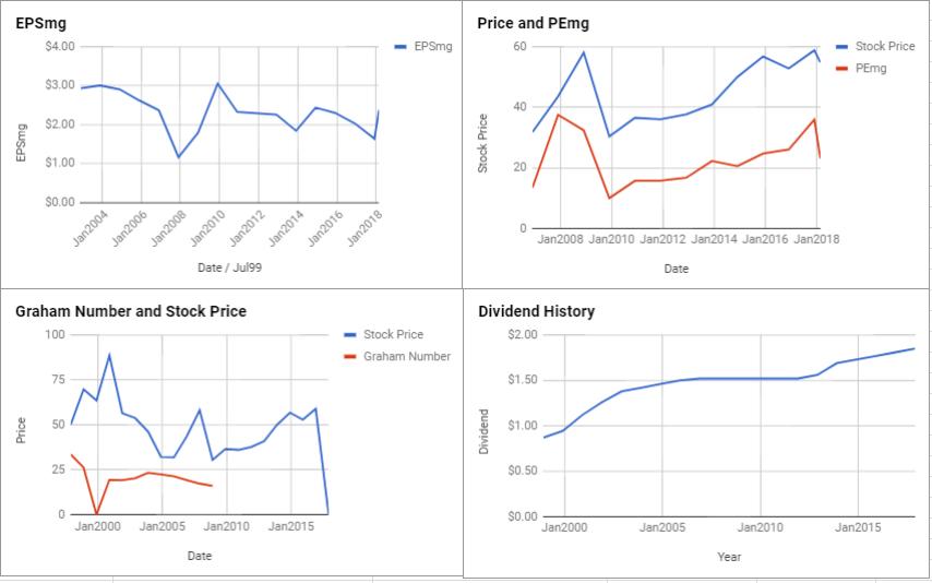 Merck & Co Inc Valuation – February 2018 $MRK