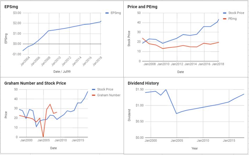Xcel Energy Inc Valuation – February 2018 $XEL