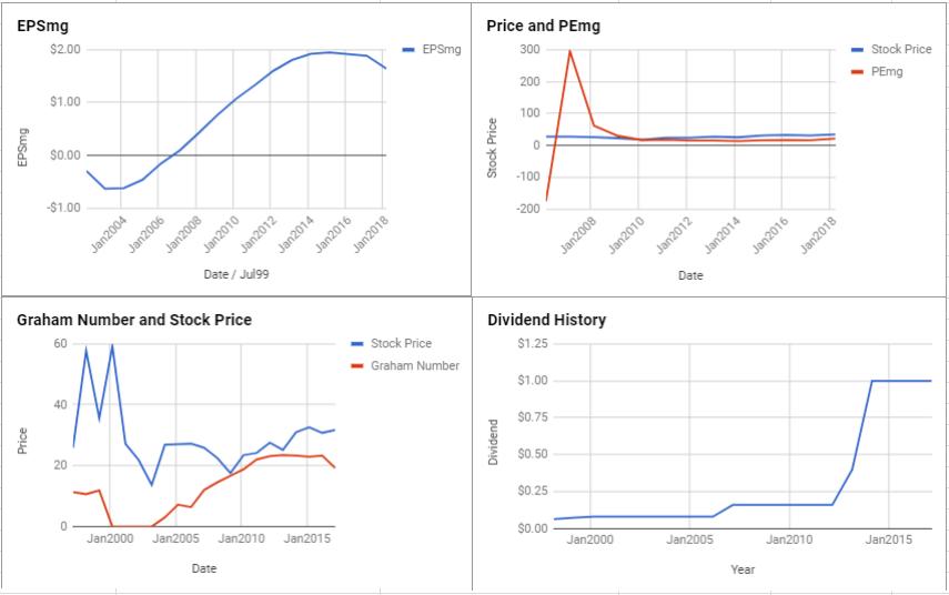 CA Inc Valuation – March 2018 $CA
