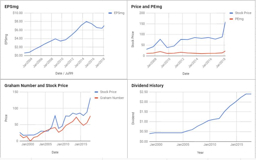 Deere & Co Valuation – March 2018 $DE