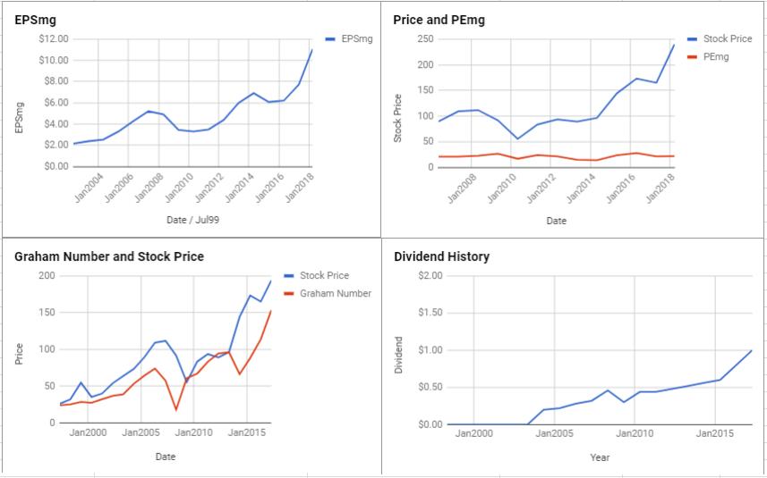 FedEx Corp Valuation – April 2018 $FDX
