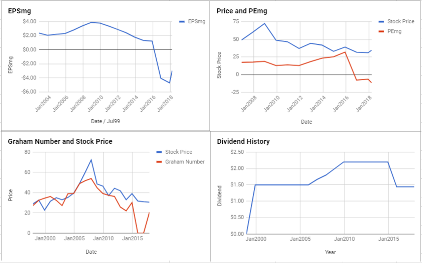 FirstEnergy Corp Valuation – March 2018 $FE
