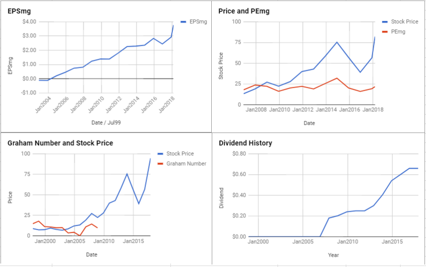 FMC Corp Valuation – March 2018 $FMC