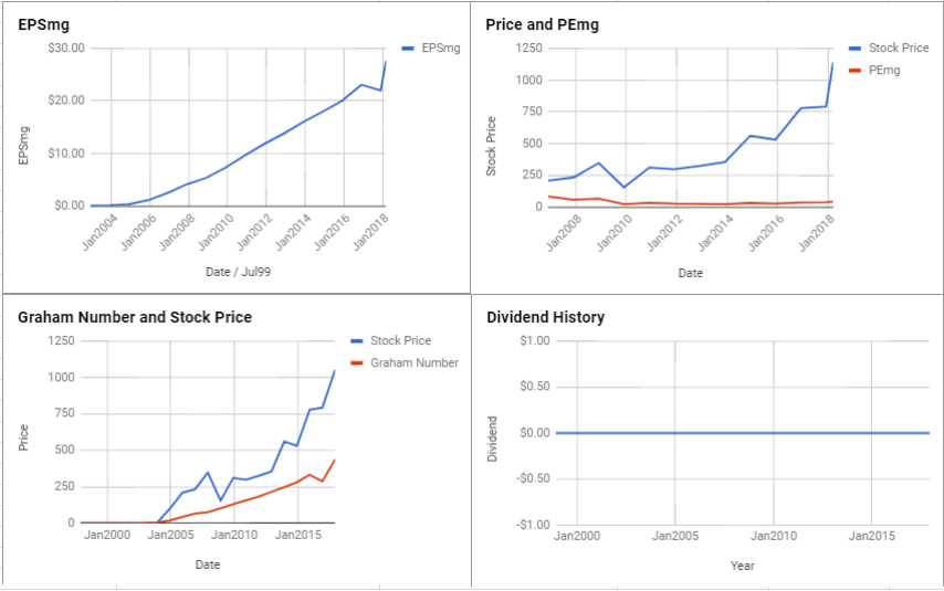 Alphabet Inc Valuation – March 2018 $GOOGL