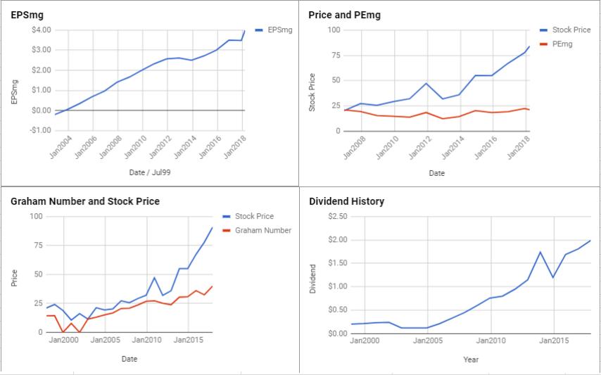 Hasbro Inc Valuation – March 2018 $HAS