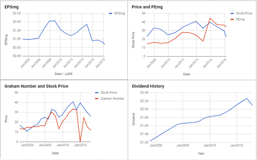 HCP Inc Valuation – March 2018 $HCP