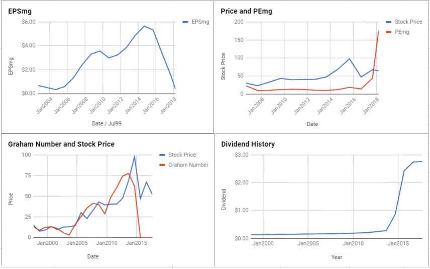 Helmerich & Payne Inc Valuation – March 2018 $HP