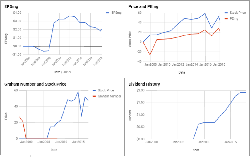 Innophos Holdings Inc Valuation – March 2018 $IPHS