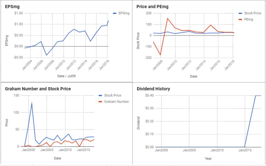 Juniper Networks Inc Valuation – March 2018 $JNPR