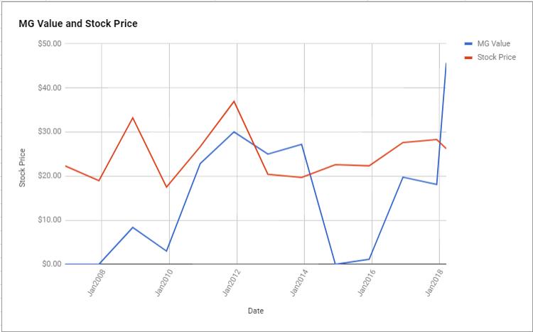 Juniper Networks Inc Valuation - March 2018 $JNPR - ModernGraham