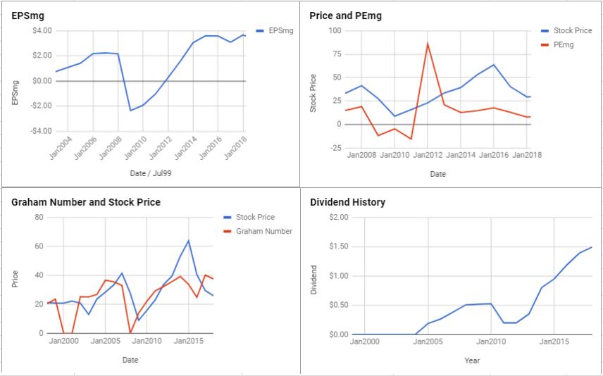 Macy's Inc Valuation – April 2018 $M