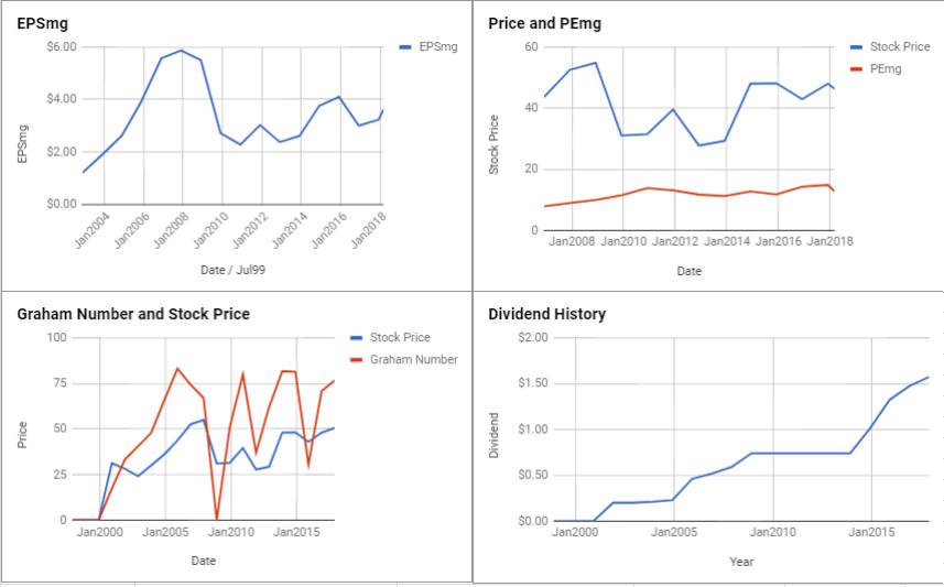 MetLife Inc Valuation – March 2018 $MET