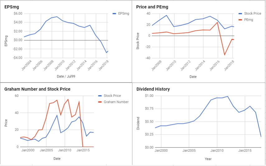Marathon Oil Corp Valuation – March 2018 $MRO