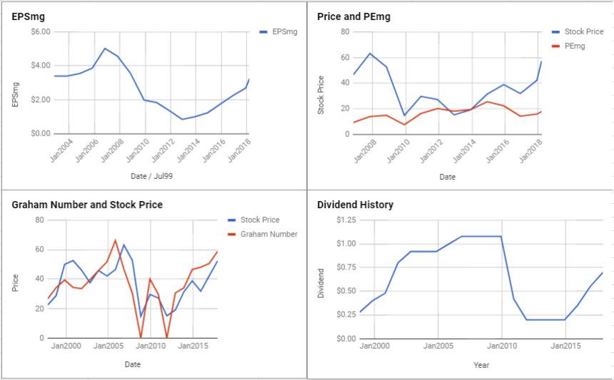 Morgan Stanley Valuation – March 2018 $MS