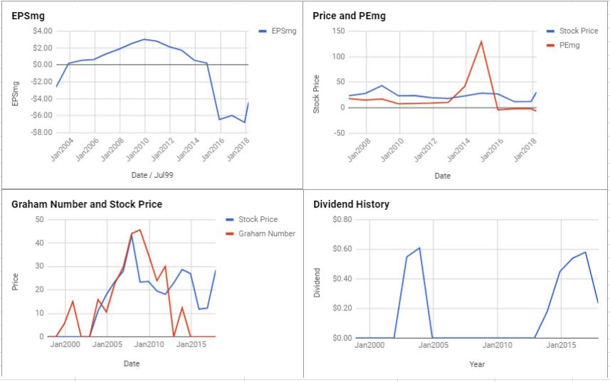 NRG Energy Inc Valuation – March 2018 $NRG