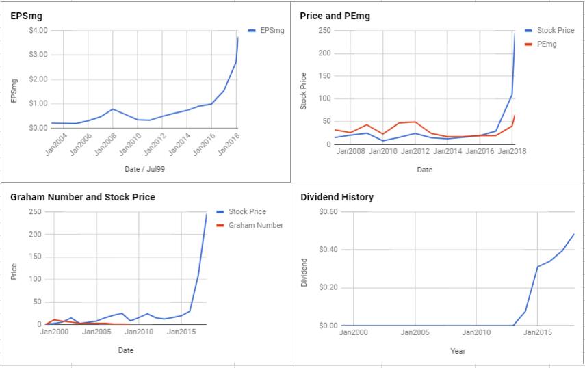 NVIDIA Corp Valuation – March 2018 $NVDA