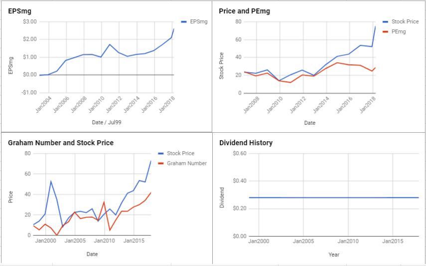 PerkinElmer Inc Valuation – March 2018 $PKI