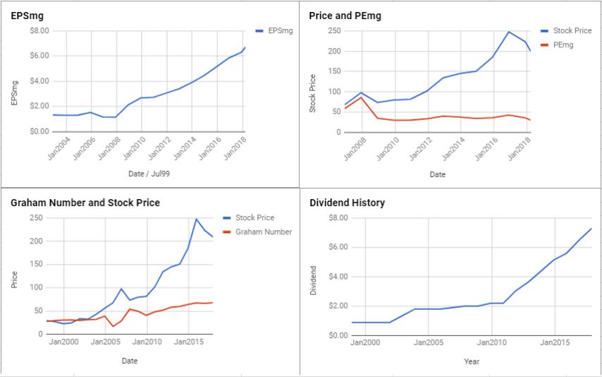 Public Storage Valuation – March 2018 $PSA
