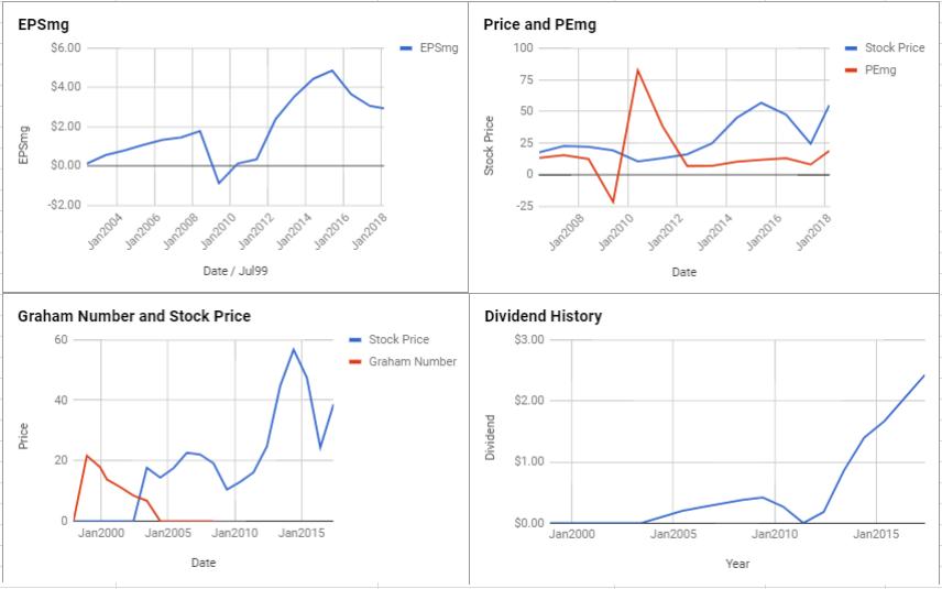 Seagate Technology PLC Valuation – March 2018 $STX