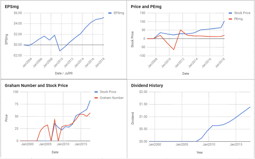 TE Connectivity Ltd Valuation – March 2018 $TEL