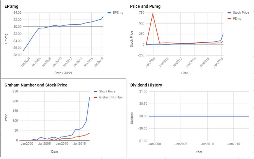 Align Technology Inc Valuation – April 2018 $ALGN
