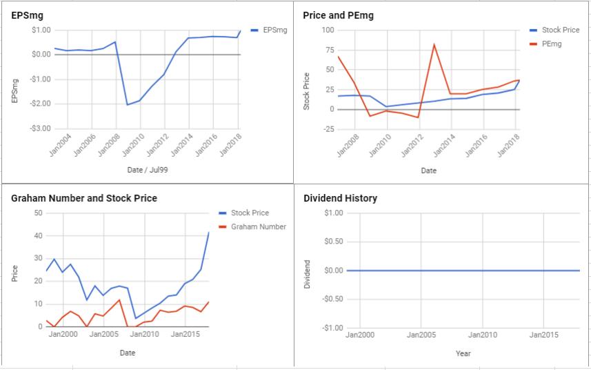 Cadence Design Systems Inc Valuation – Initial Coverage $CDNS