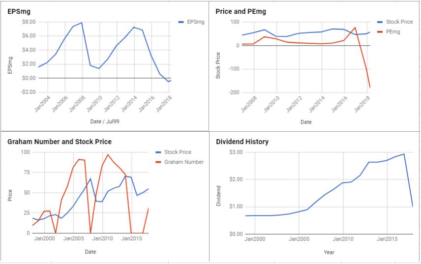 ConocoPhillips Valuation – April 2018 $COP