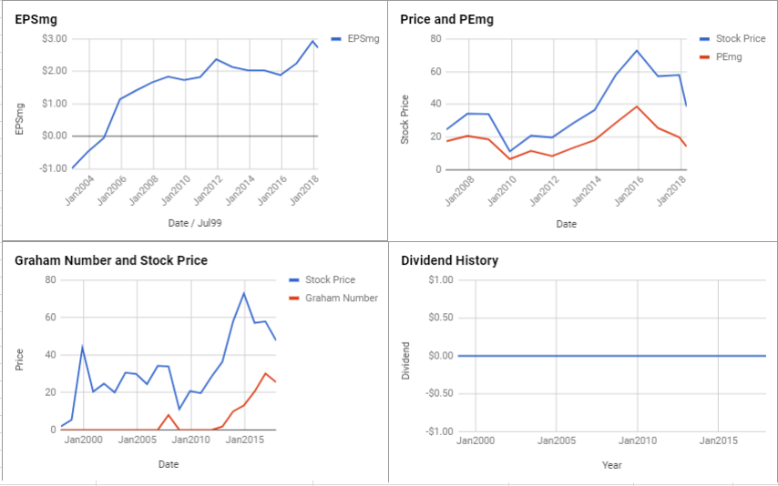 DISH Network Corp Valuation – Initial Coverage $DISH
