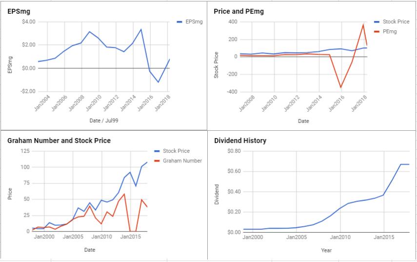 EOG Resources Inc Valuation – April 2018 $EOG
