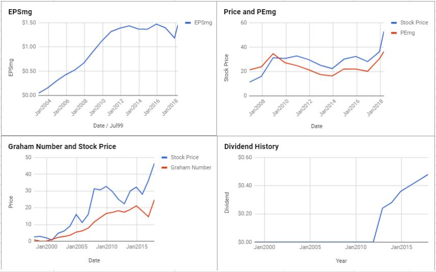 FLIR Systems Inc Valuation – April 2018 $FLIR