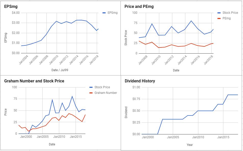 Fluor Corporation Valuation – April 2018 $FLR