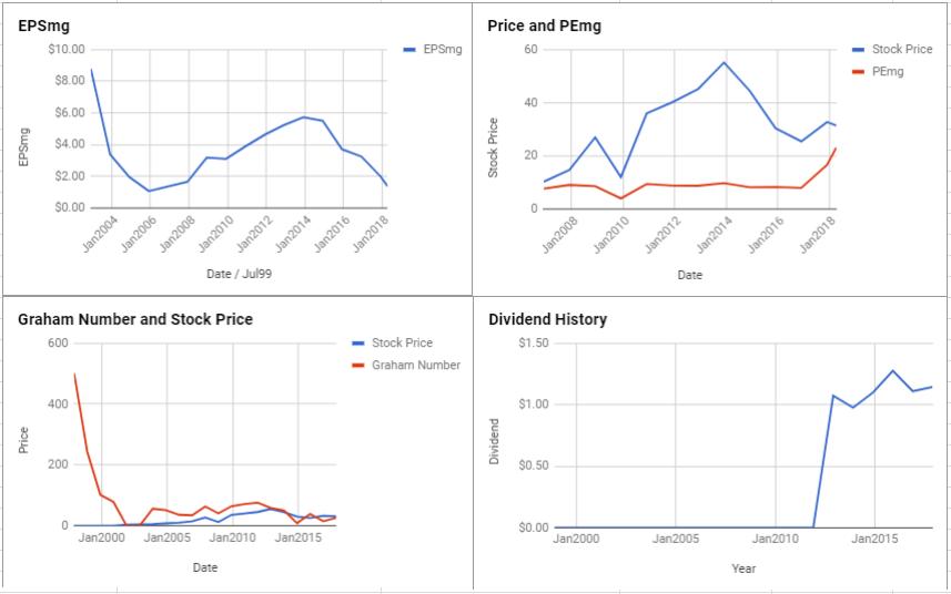 TechnipFMC PLC Valuation – April 2018 $FTI