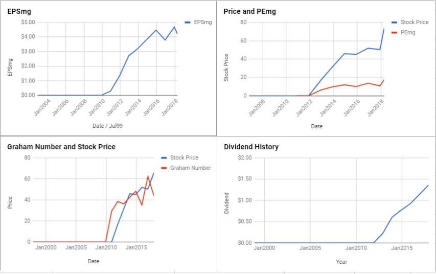 Marathon Petroleum Corp Valuation – April 2018 $MPC