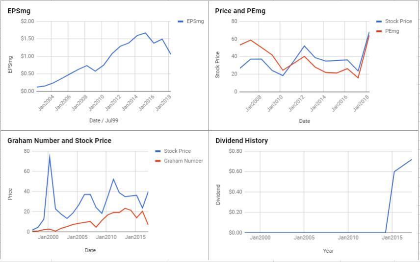 NetApp Inc Valuation – April 2018 $NTAP