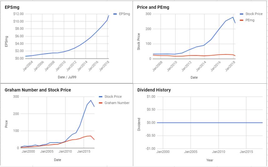 O'Reilly Automotive Inc Valuation – April 2018 $ORLY