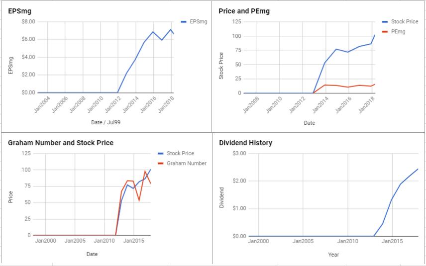 Phillips 66 Valuation – April 2018 $PSX