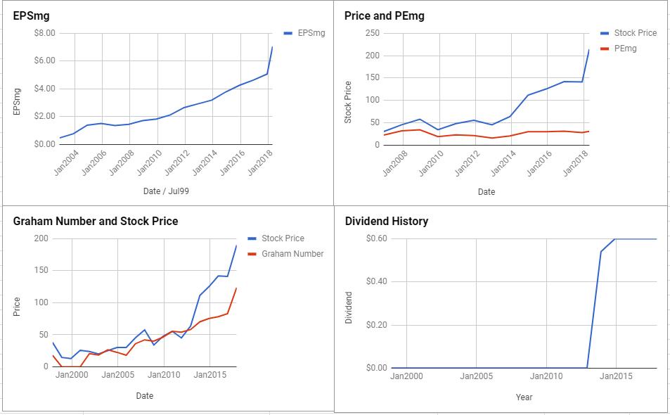 Thermo Fisher Scientific Inc Valuation – April 2018 $TMO