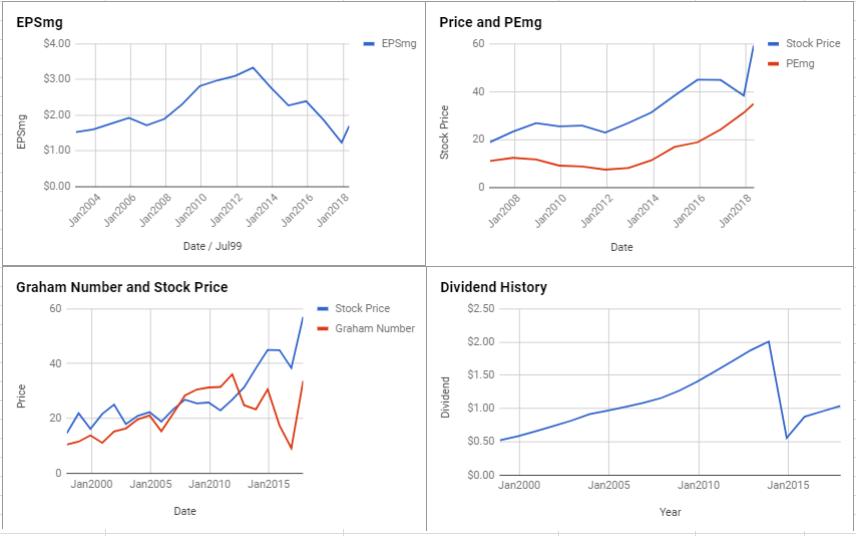 Abbott Laboratories Valuation – May 2018 $ABT