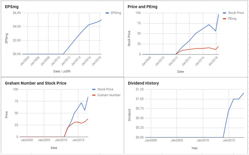 Aptiv PLC Valuation – Initial Coverage May 2018 $APTV