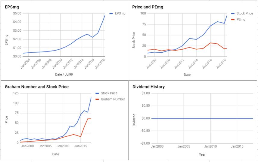 Dollar Tree Inc Valuation – May 2018 $DLTR
