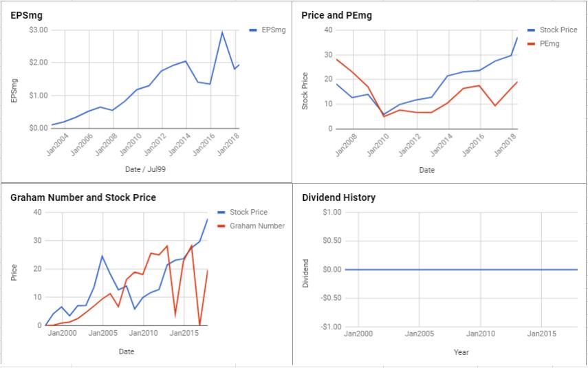 eBay Inc Valuation – May 2018 $EBAY