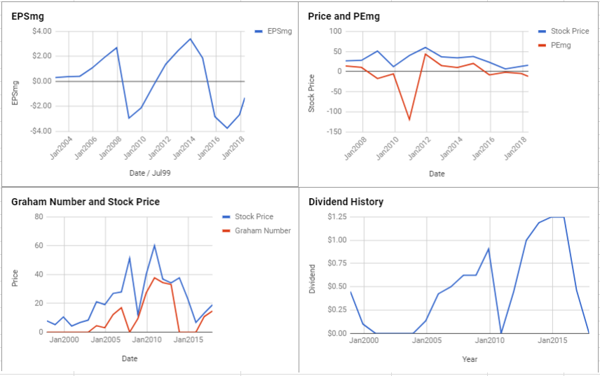 Freeport-McMoRan Inc Valuation – May 2018 $FCX
