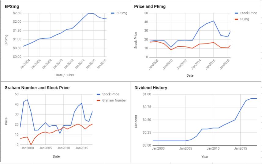 Gap Inc Valuation – May 2018 $GPS