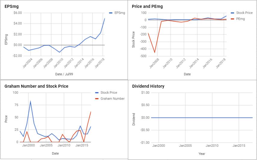 Micron Technology Inc Valuation – May 2018 $MU