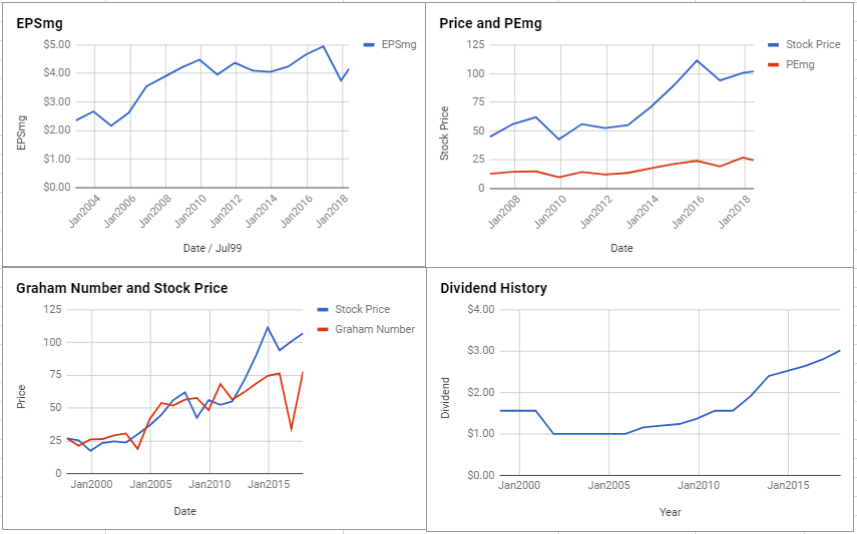 Sempra Energy Valuation – May 2018 $SRE